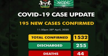 Nigeria records 195 new COVID-19 cases as total number of infections now 1,532