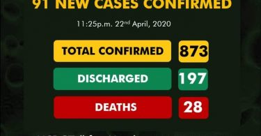 Nigeria records 91 new cases of COVID-19, total now 873