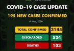 NCDC: 195 COVID-19 new cases shoot infections to 3145, deaths to 103