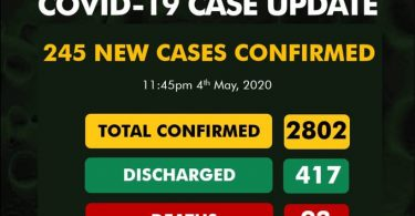 North leads, as NCDC's 245 new COVID-19 cases surge infections to 2802