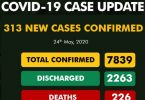 NCDC's 313 new cases of COVID-19, surge cases to 7839, deaths 226