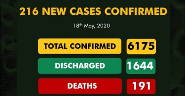 Nigeria's 216 new COVID-19 cases, surge total to 6,175, deaths 191