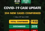 COVID-19: Kano beats Lagos to second position as Nigeria records 204 new cases, surging infection figures to 1,932