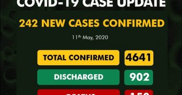 COVID-19: Nigeria's 242 new cases, shoot total infections to 4641, deaths 150