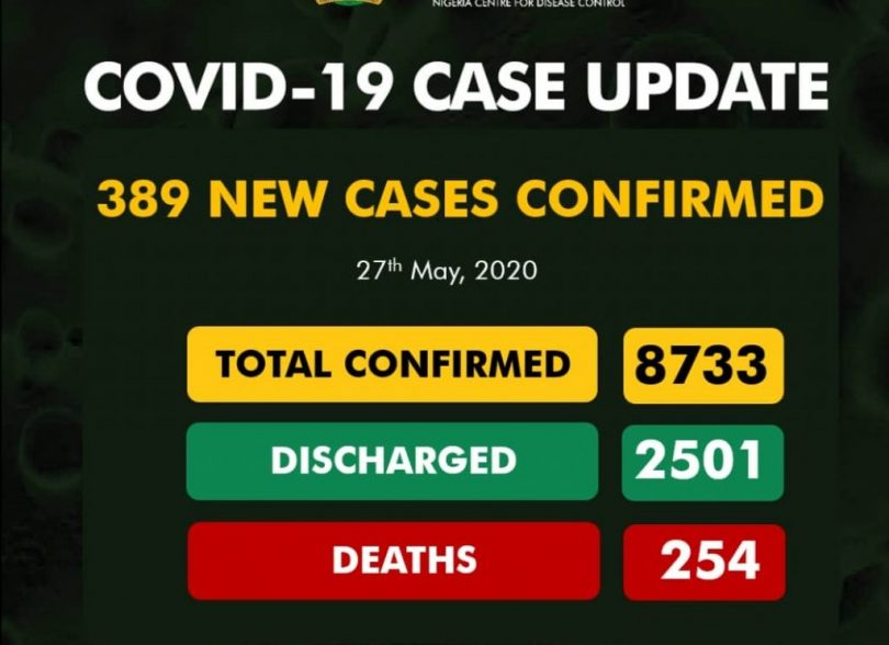 COVID-19: Nigeria's 389 new cases shoot total infections to 8,733, deaths 254