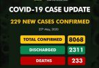 Nigeria's 229 new COVID-19 cases, shoot total cases to 8068, deaths 233