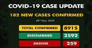 NCDC's 259 COVID-19 deaths, 182 new cases, shoot total infections to 8,915