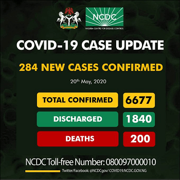 COVID-19: Nigeria's 284 new cases, shoot total infections to 6677, deaths 200