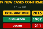 COVID-19: NCDC's 339 new cases, shoot total infections to 7,016, deaths 211