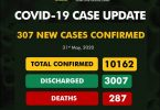 Nigeria on Sunday recorded 307 newCOVID-19 cases, bringing the total infections to 10,162. The Nigeria Centre for Disease Control (NCDC) on its official twitter handle, also confirmed 287deaths.