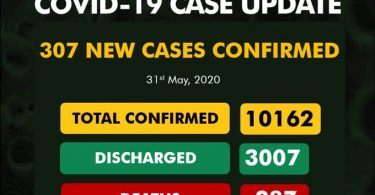 Nigeria on Sunday recorded 307 new COVID-19 cases, bringing the total infections to 10,162. The Nigeria Centre for Disease Control (NCDC) on its official twitter handle, also confirmed 287 deaths.
