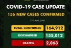 NCDC records 156 COVID-19 cases, total now 164,912