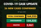 FG measures defeat pandemic as NCDC records only 26 new COVID-19 infections