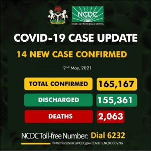COVID-19: NCDC discharges additional 252 people, total recoveries now 155,361