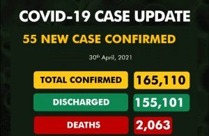 COVID-19: NCDC registers 55 new infections, total now 165,110