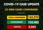 COVID-19: NCDC registers 52 new infections, 2 deaths