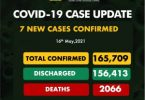 COVID-19: Thumbs Up for FG as NCDC records only 7 new cases