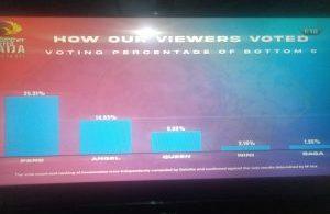 Nini, Queen, Saga evicted from Big Brother Naija show